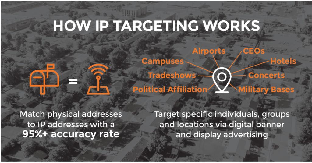 IP Address Targeting