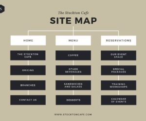 UI and UX site map graphic