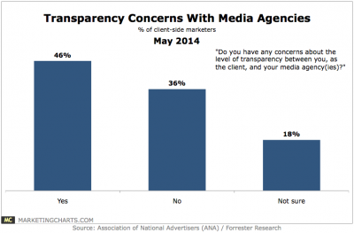 ANA/Forrester-Transparency-Concerns-Media-Agencies-May2014