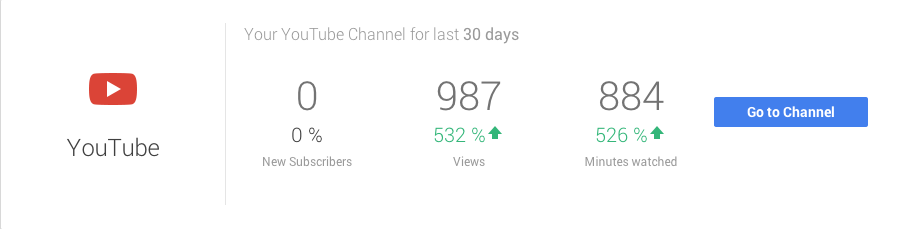 Google My Business YouTube Analytics